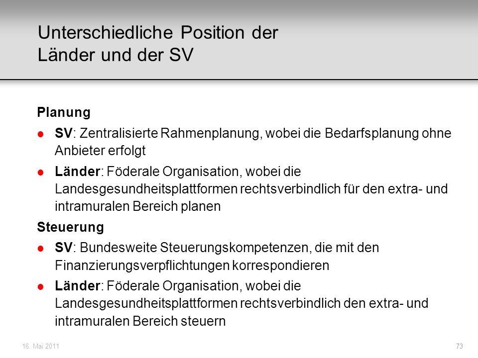 16. Mai 201173 Unterschiedliche Position der Länder und der SV Planung l SV: Zentralisierte Rahmenplanung, wobei die Bedarfsplanung ohne Anbieter erfo