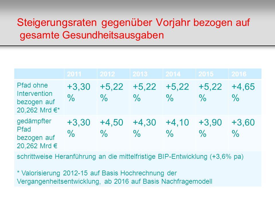 Steigerungsraten gegenüber Vorjahr bezogen auf gesamte Gesundheitsausgaben 201120122013201420152016 Pfad ohne Intervention bezogen auf 20,262 Mrd * +3