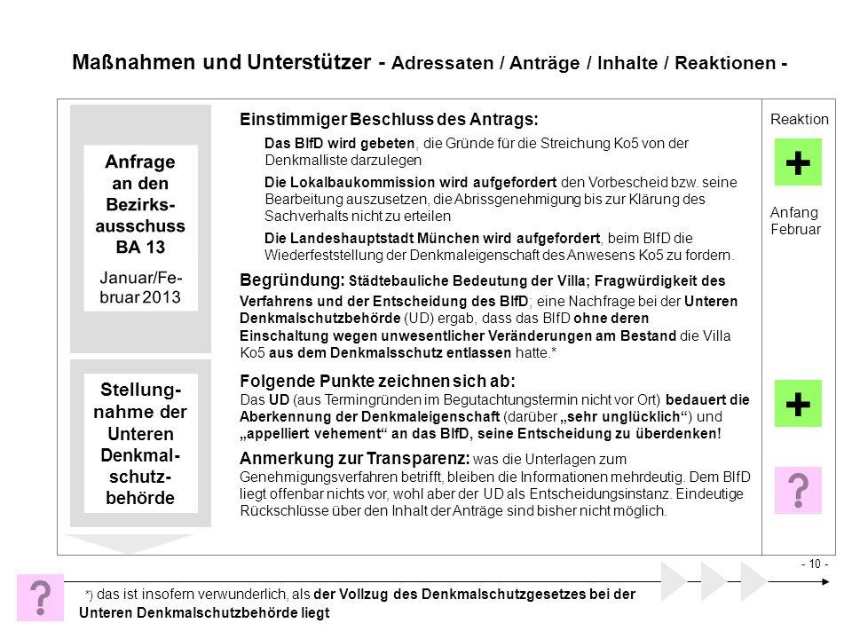 Maßnahmen und Unterstützer - Adressaten / Anträge / Inhalte / Reaktionen - Reaktion Anfrage an den Bezirks- ausschuss BA 13 Januar/Fe- bruar 2013 + An