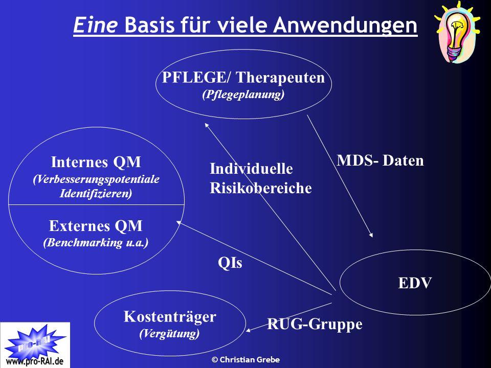 © Christian Grebe Eine Basis für viele Anwendungen EDV Kostenträger (Vergütung) MDS- Daten RUG-Gruppe Individuelle Risikobereiche Internes QM (Verbess