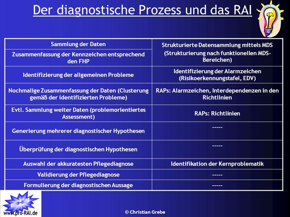 © Christian Grebe Der diagnostische Prozess und das RAI Sammlung der Daten Strukturierte Datensammlung mittels MDS (Strukturierung nach funktionellen