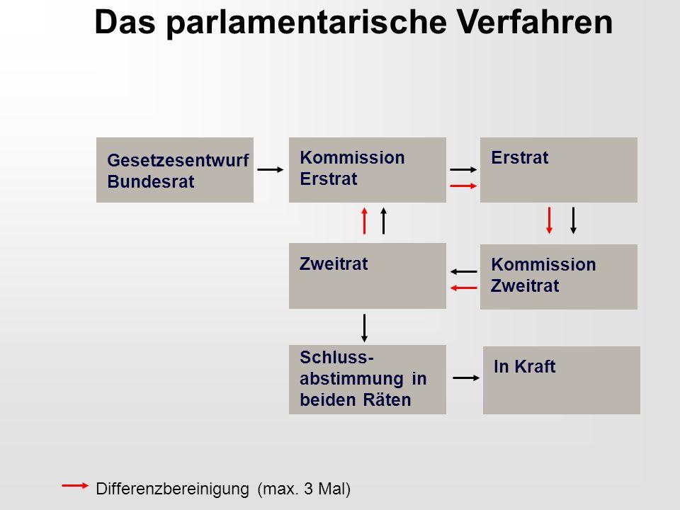 Das parlamentarische Verfahren Gesetzesentwurf Bundesrat Kommission Erstrat Kommission Zweitrat Schluss- abstimmung in beiden Räten In Kraft Zweitrat