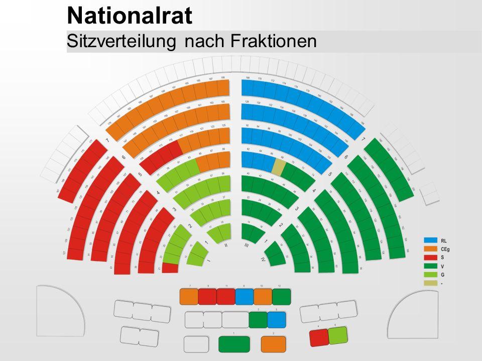 Nationalrat Sitzverteilung nach Fraktionen