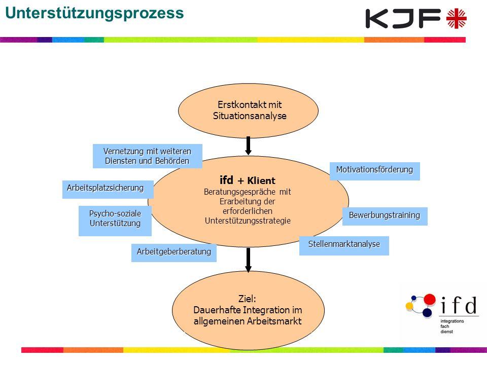 Unterstützungsprozess ifd + Klient Beratungsgespräche mit Erarbeitung der erforderlichen Unterstützungsstrategie Arbeitgeberberatung Stellenmarktanaly