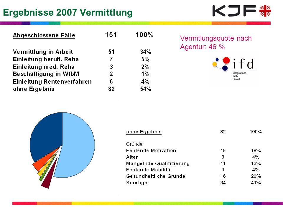 Ergebnisse 2007 Vermittlung Vermitlungsquote nach Agentur: 46 %