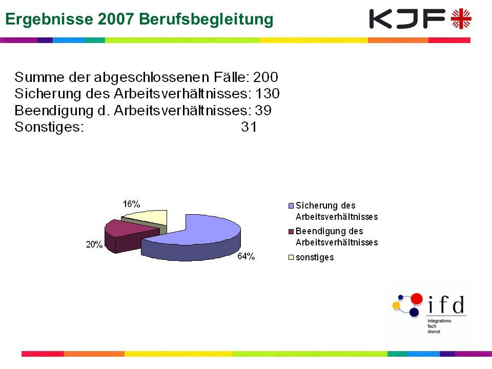 Ergebnisse 2007 Berufsbegleitung