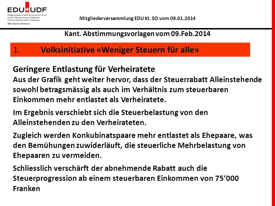 Mitgliederversammlung EDU Kt. SO vom 09.01.2014 Kant. Abstimmungsvorlagen vom 09.Feb.2014 1. Volksinitiative «Weniger Steuern für alle» Geringere Entl