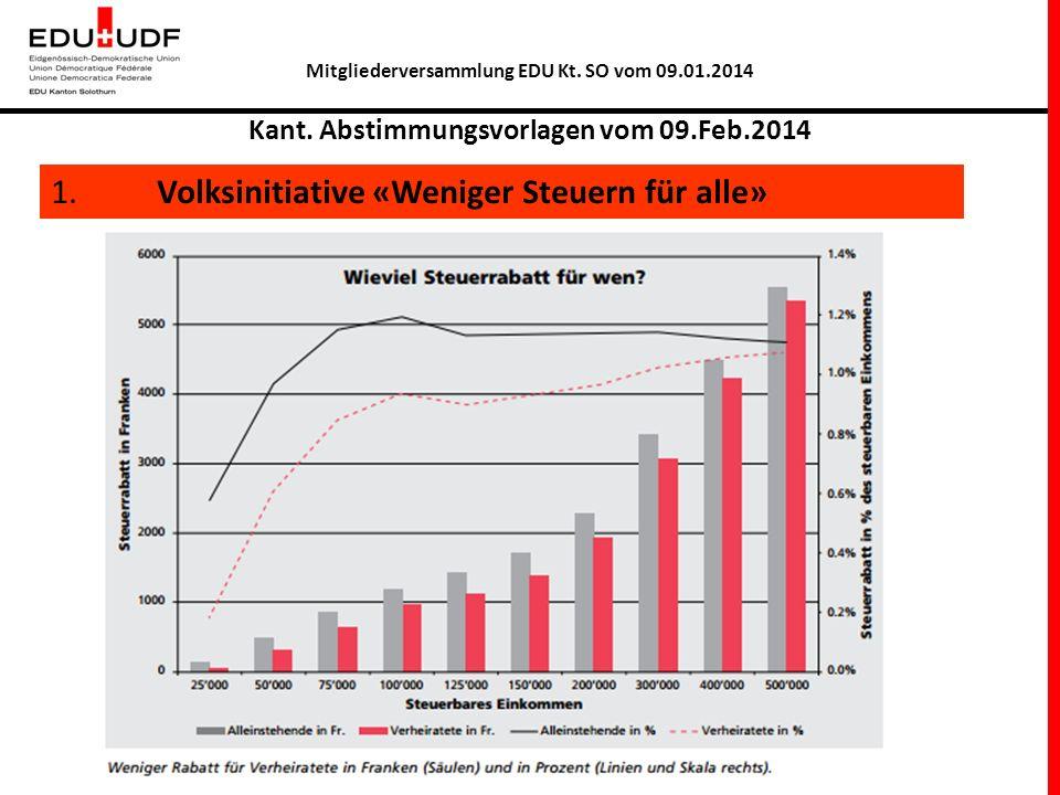 Mitgliederversammlung EDU Kt. SO vom 09.01.2014 Kant. Abstimmungsvorlagen vom 09.Feb.2014 1. Volksinitiative «Weniger Steuern für alle»