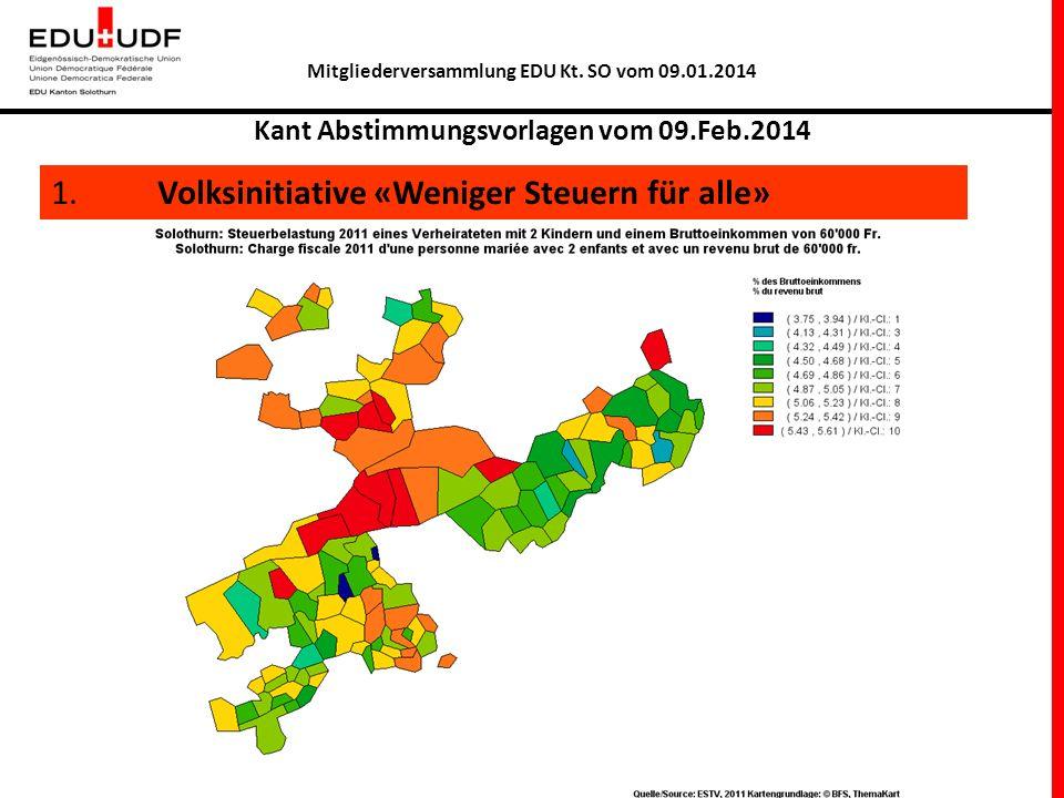 Mitgliederversammlung EDU Kt. SO vom 09.01.2014 Kant Abstimmungsvorlagen vom 09.Feb.2014 1. Volksinitiative «Weniger Steuern für alle»