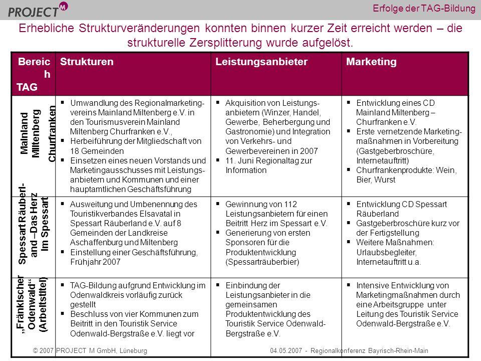 © 2007 PROJECT M GmbH, Lüneburg04.05.2007 - Regionalkonferenz Bayrisch-Rhein-Main Erfolge der TAG-Bildung Bereic h TAG StrukturenLeistungsanbieterMarketing Umwandlung des Regionalmarketing- vereins Mainland Miltenberg e.V.