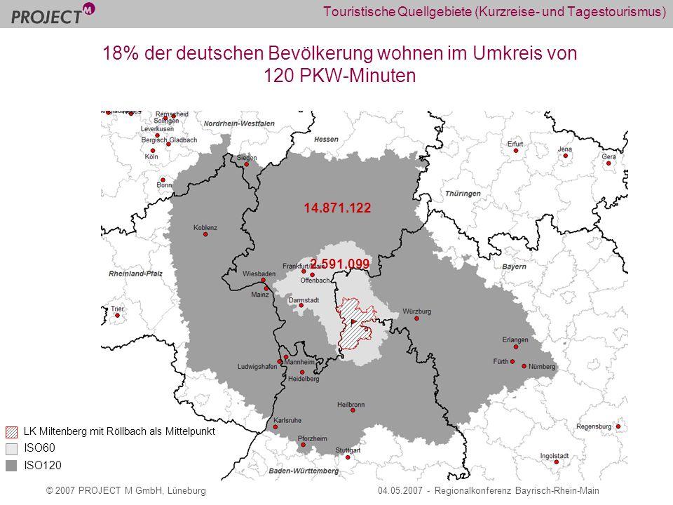 © 2007 PROJECT M GmbH, Lüneburg04.05.2007 - Regionalkonferenz Bayrisch-Rhein-Main Touristische Quellgebiete (Kurzreise- und Tagestourismus) LK Miltenberg mit Röllbach als Mittelpunkt ISO60 ISO120 2.591.099 14.871.122 18% der deutschen Bevölkerung wohnen im Umkreis von 120 PKW-Minuten