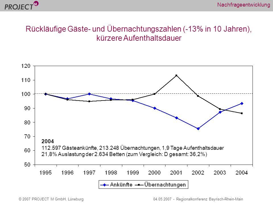 © 2007 PROJECT M GmbH, Lüneburg04.05.2007 - Regionalkonferenz Bayrisch-Rhein-Main Nachfrageentwicklung 2004 112.597 Gästeankünfte, 213.248 Übernachtungen, 1,9 Tage Aufenthaltsdauer 21,8% Auslastung der 2.634 Betten (zum Vergleich: D gesamt: 36,2%) Rückläufige Gäste- und Übernachtungszahlen (-13% in 10 Jahren), kürzere Aufenthaltsdauer