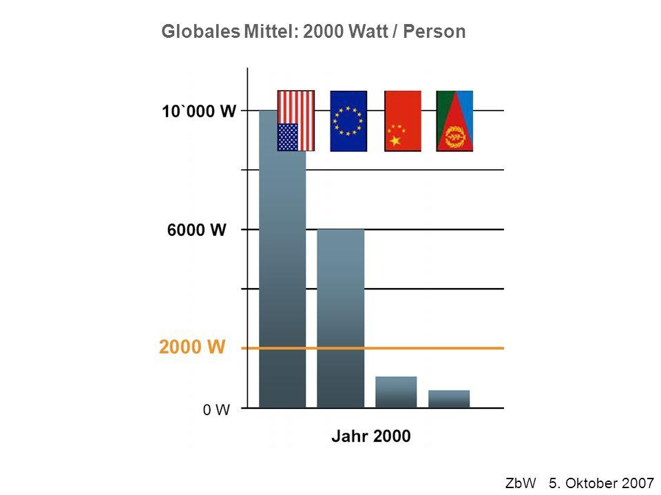 Globales Mittel: 2000 Watt / Person