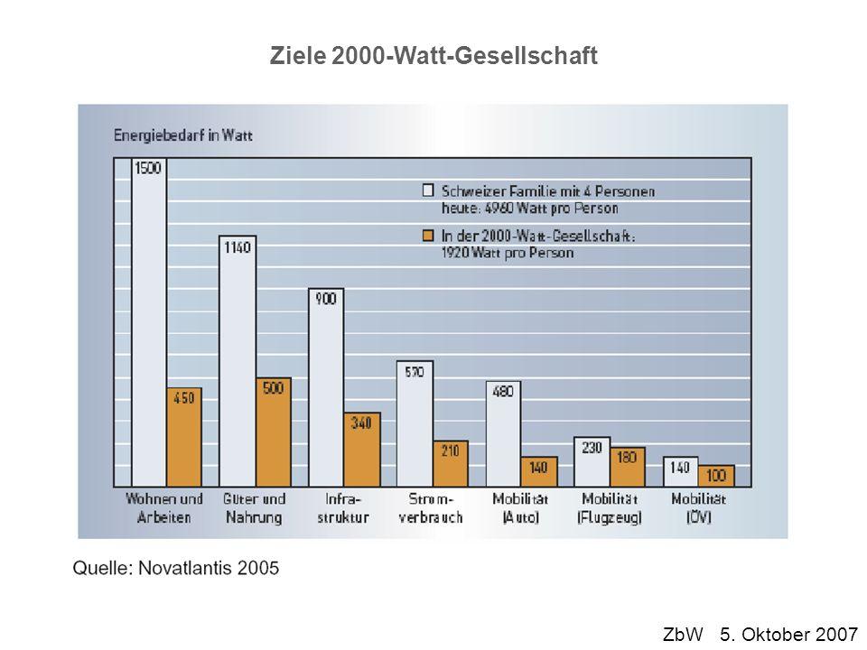 ZbW 5. Oktober 2007 Ziele 2000-Watt-Gesellschaft