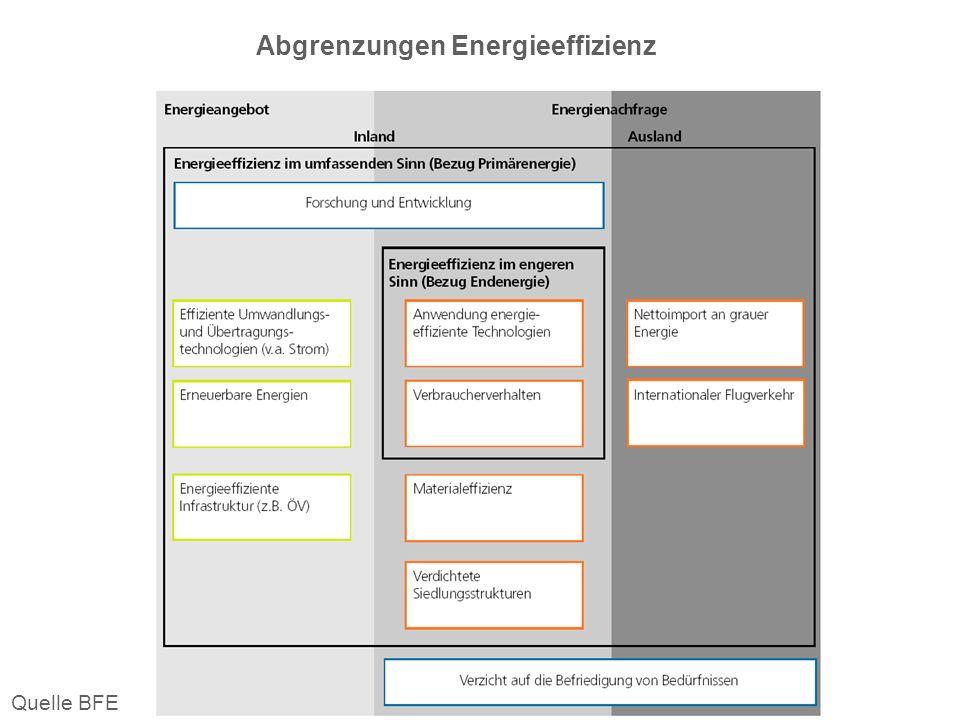 Abgrenzungen Energieeffizienz Quelle BFE