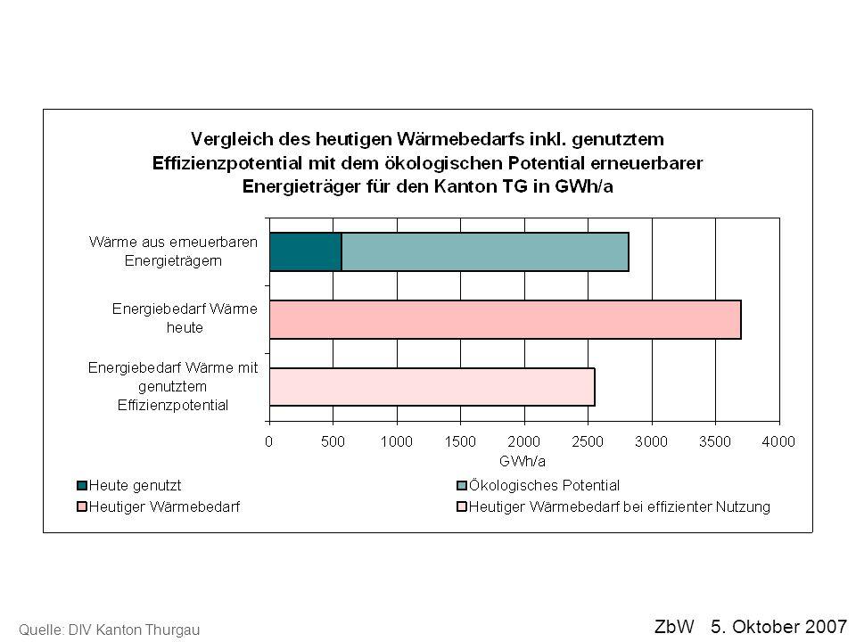 ZbW 5. Oktober 2007 Quelle: DIV Kanton Thurgau