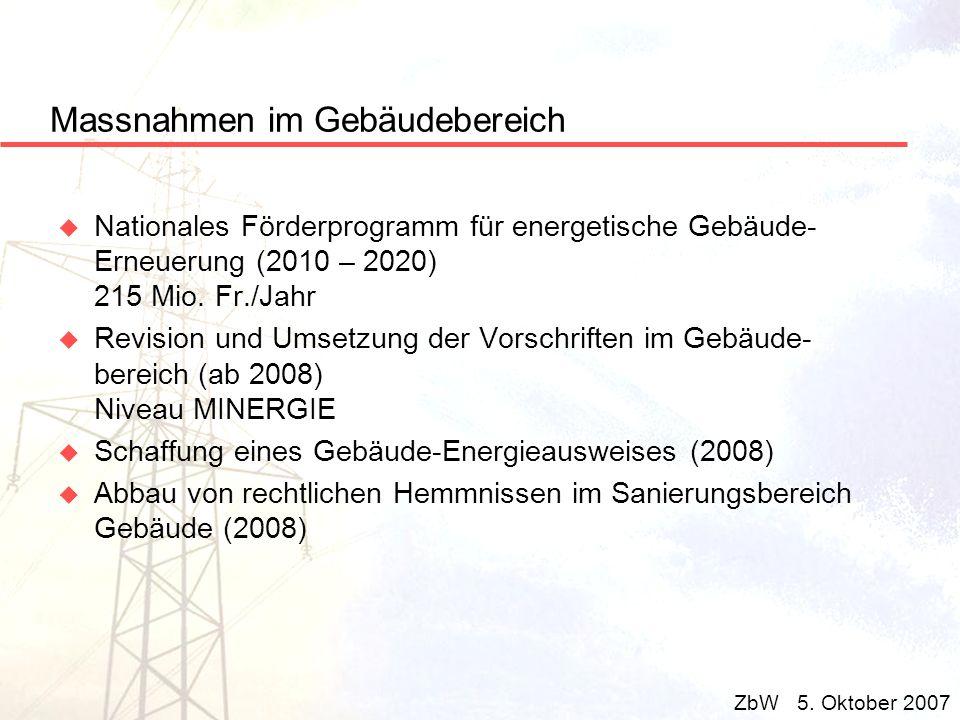Massnahmen im Gebäudebereich u Nationales Förderprogramm für energetische Gebäude- Erneuerung (2010 – 2020) 215 Mio. Fr./Jahr u Revision und Umsetzung