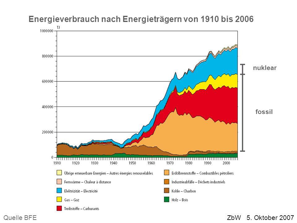Energieverbrauch nach Energieträgern von 1910 bis 2006 nuklear fossil Quelle BFE