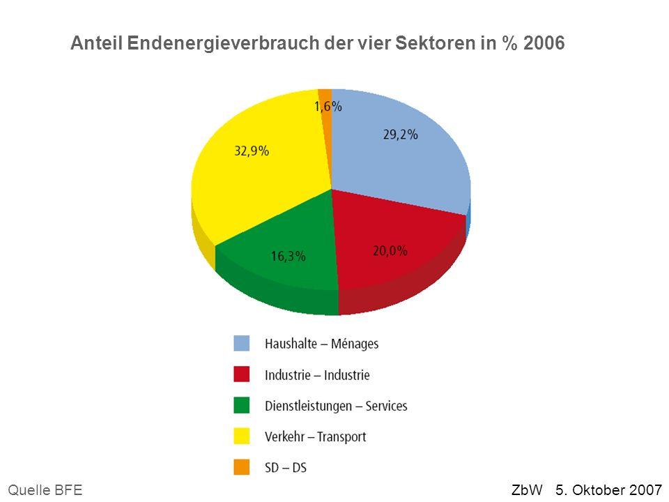 ZbW 5. Oktober 2007 Anteil Endenergieverbrauch der vier Sektoren in % 2006 Quelle BFE