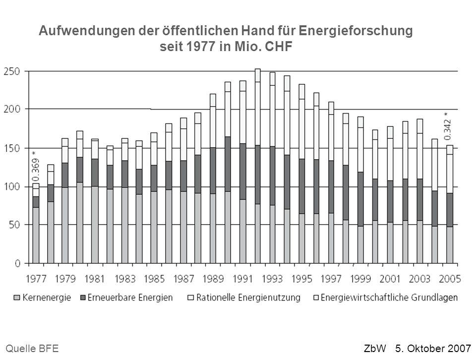 Aufwendungen der öffentlichen Hand für Energieforschung seit 1977 in Mio. CHF Quelle BFE