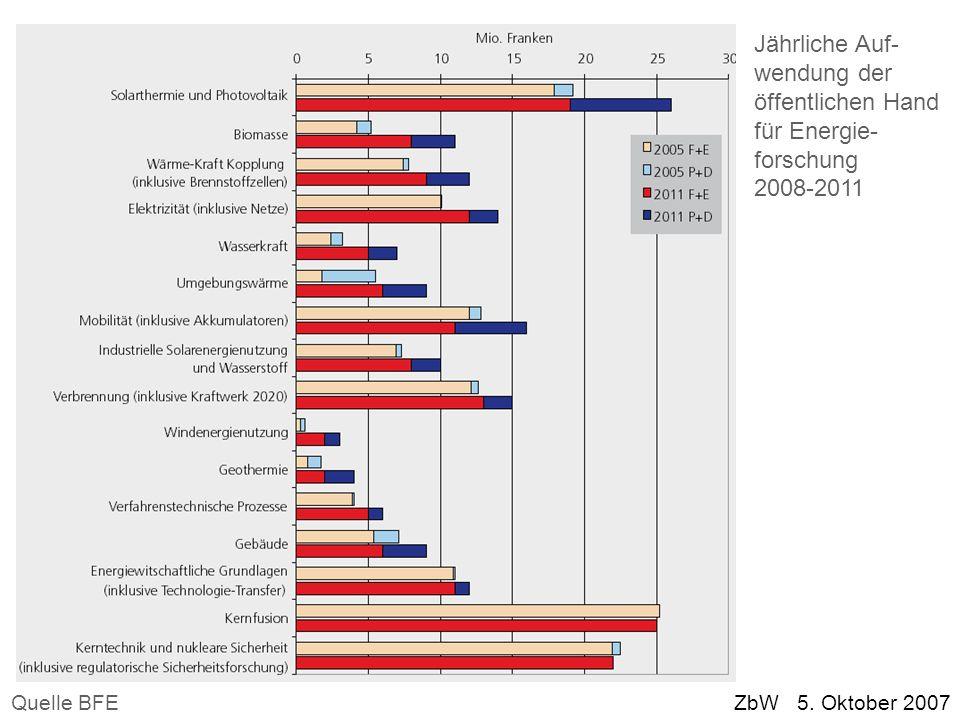 ZbW 5. Oktober 2007 Jährliche Auf- wendung der öffentlichen Hand für Energie- forschung 2008-2011 Quelle BFE