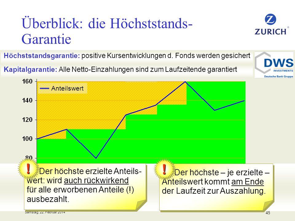 Samstag, 22. Februar 2014 45 Überblick: die Höchststands- Garantie Höchststandsgarantie: positive Kursentwicklungen d. Fonds werden gesichert Kapitalg