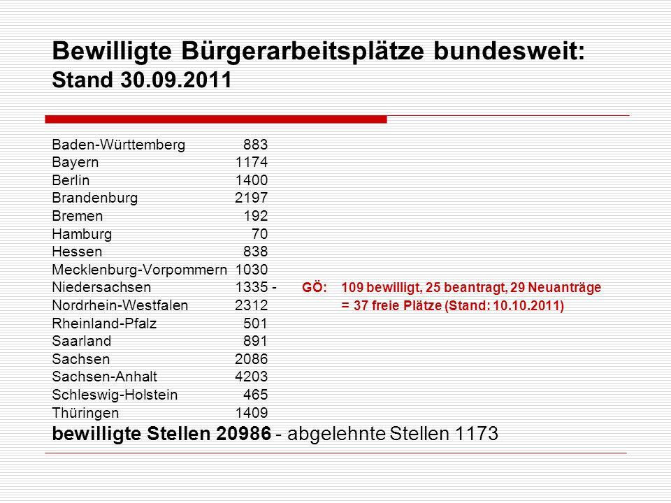 Bewilligte Bürgerarbeitsplätze bundesweit: Stand 30.09.2011 Baden-Württemberg 883 Bayern 1174 Berlin 1400 Brandenburg 2197 Bremen192 Hamburg 70 Hessen