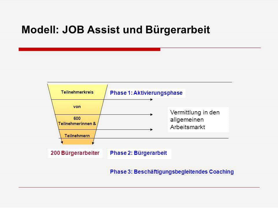 JOB Assist und Bürgerarbeit in Göttingen Phase 1: Aktivierungsphase noch bis 31.12.2011 Vorrangiges Ziel: Vermittlung 1.