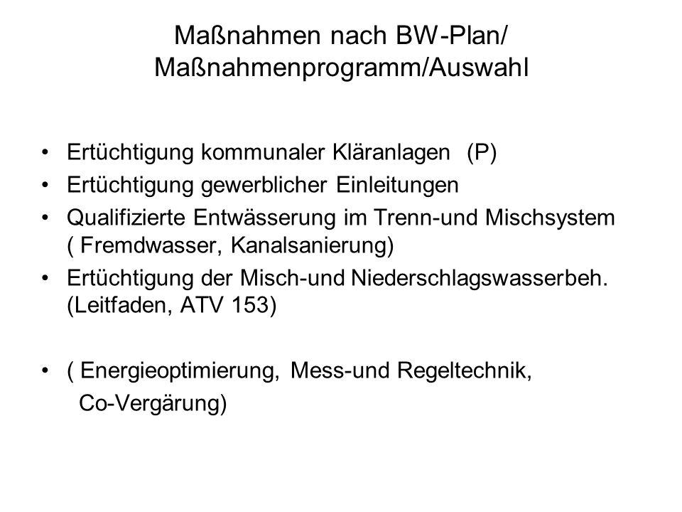 Maßnahmen nach BW-Plan/ Maßnahmenprogramm/Auswahl Ertüchtigung kommunaler Kläranlagen (P) Ertüchtigung gewerblicher Einleitungen Qualifizierte Entwässerung im Trenn-und Mischsystem ( Fremdwasser, Kanalsanierung) Ertüchtigung der Misch-und Niederschlagswasserbeh.