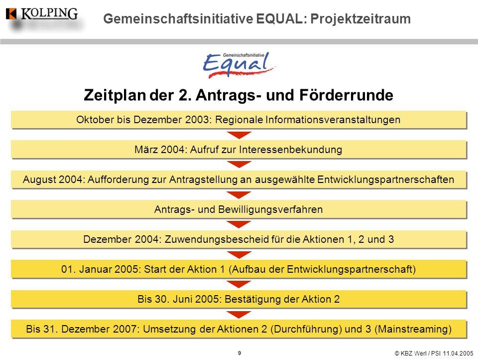 © KBZ Werl / PSI 11.04.2005 Gemeinschaftsinitiative EQUAL: Projektzeitraum Zeitplan der 2. Antrags- und Förderrunde Oktober bis Dezember 2003: Regiona