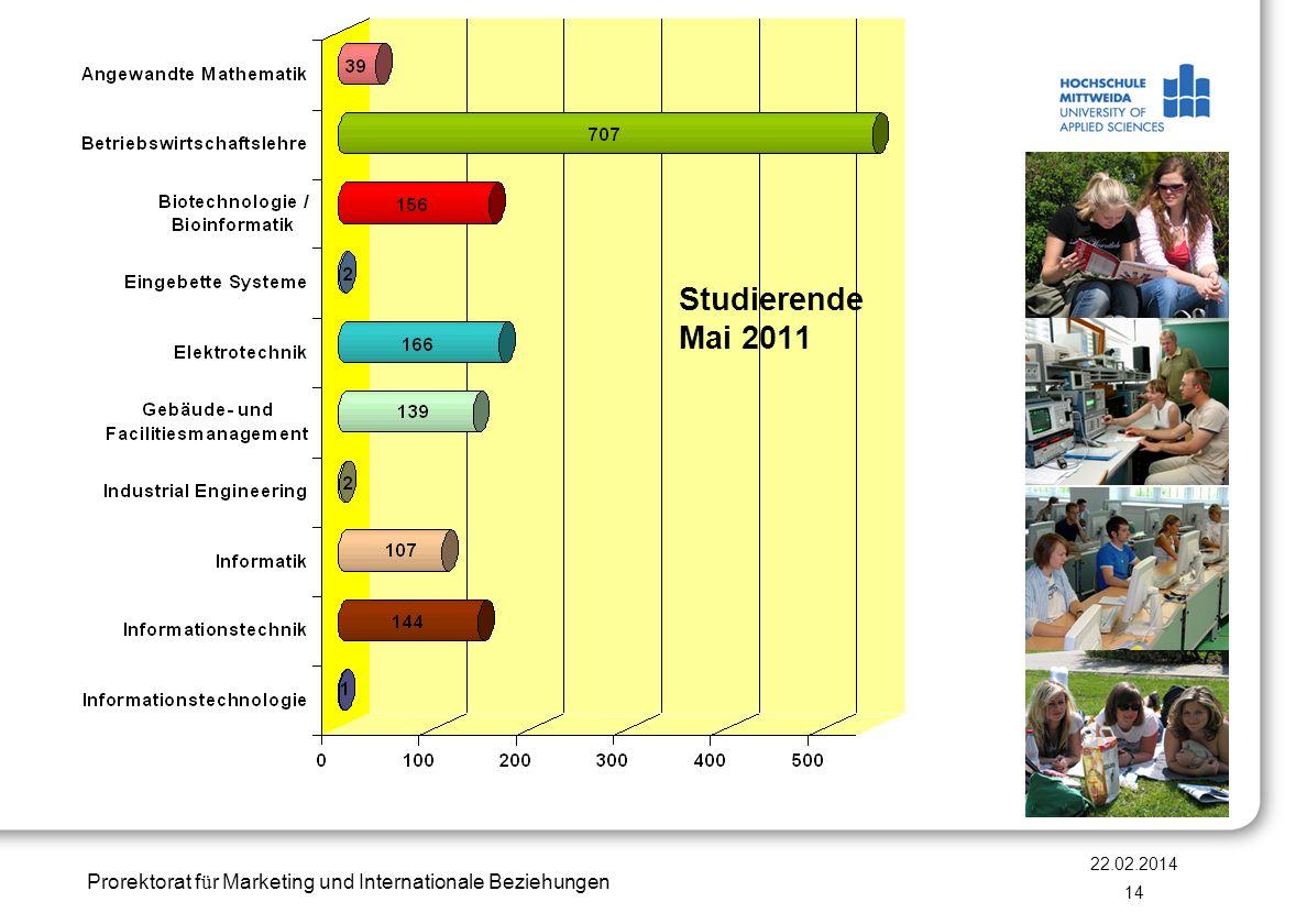 Prorektorat f ü r Marketing und Internationale Beziehungen 22.02.2014 14 Studierende Mai 2011
