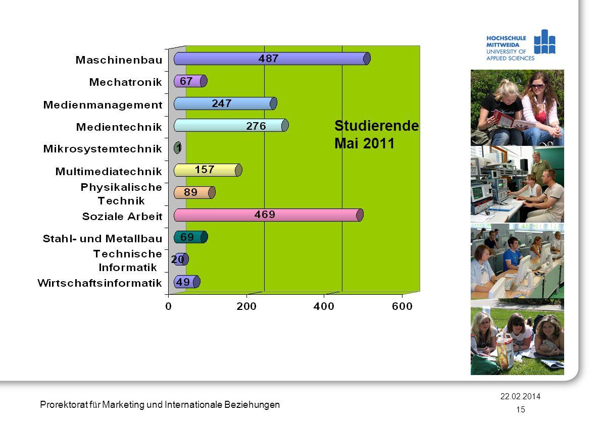 Prorektorat f ü r Marketing und Internationale Beziehungen 22.02.2014 15 Studierende Mai 2011