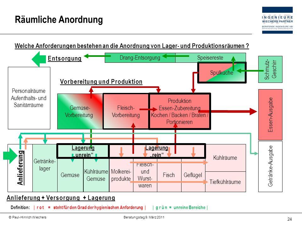 24 © Paul-Hinrich Wiechers Beratungstag 9. März 2011 Welche Anforderungen bestehen an die Anordnung von Lager- und Produktionsräumen ? Räumliche Anord