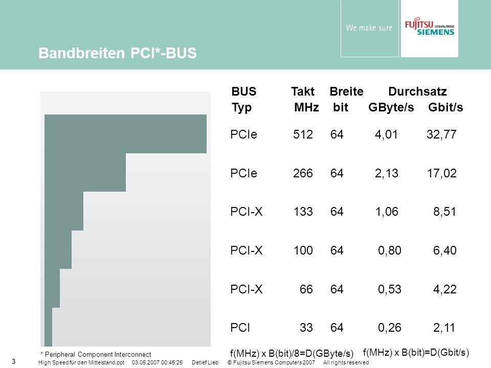 High Speed für den Mittelstand.ppt 03.05.2007 00:45:25 Detlef Lieb © Fujitsu Siemens Computers 2007 All rights reserved 14 FibreCAT SX Systeme sind perfekt für … PRIMERGY-Landschaften direkte Server-Anbindungen (DAS) Cluster Einsatz mit Xen & VMware einfacher Einstieg in SAN (unterstützt Microsoft SimpleSAN) Backup-2-Disk Datenbanken, z.B.