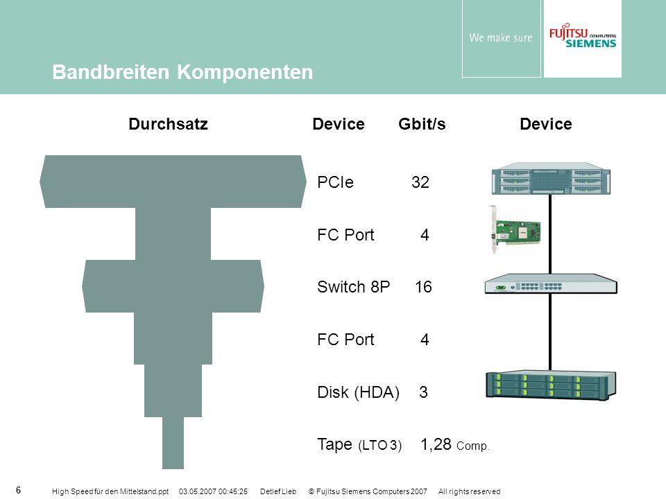 High Speed für den Mittelstand.ppt 03.05.2007 00:45:25 Detlef Lieb © Fujitsu Siemens Computers 2007 All rights reserved 27 Innovative State-of-the-art Speicher- Technologie FibreCAT SX Systeme sind innovative Speichersysteme, sie sind: kompakt mit vielen Laufwerken auf wenig Raum 2HE, 12 Platten skalierbar von 146GB bis zu 28TB Snapshot sind Standard Anwendungs-konsistente Snapshots können für serverloses Backup genutzt werden Hervorragende Geschwindigkeit 4 Gigabit pro Sekunde Fibre Channel Technologie 15k rpm SAS SATA-II (statt SATA-I) FibreCache