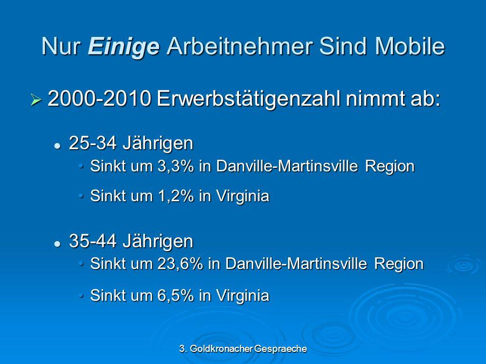 3. Goldkronacher Gespraeche Nur Einige Arbeitnehmer Sind Mobile 2000-2010 Erwerbstätigenzahl nimmt ab: 2000-2010 Erwerbstätigenzahl nimmt ab: 25-34 Jä