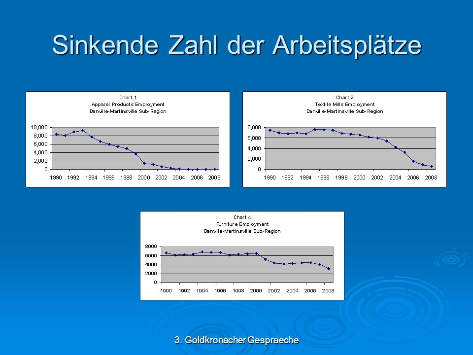 3. Goldkronacher Gespraeche Sinkende Zahl der Arbeitsplätze