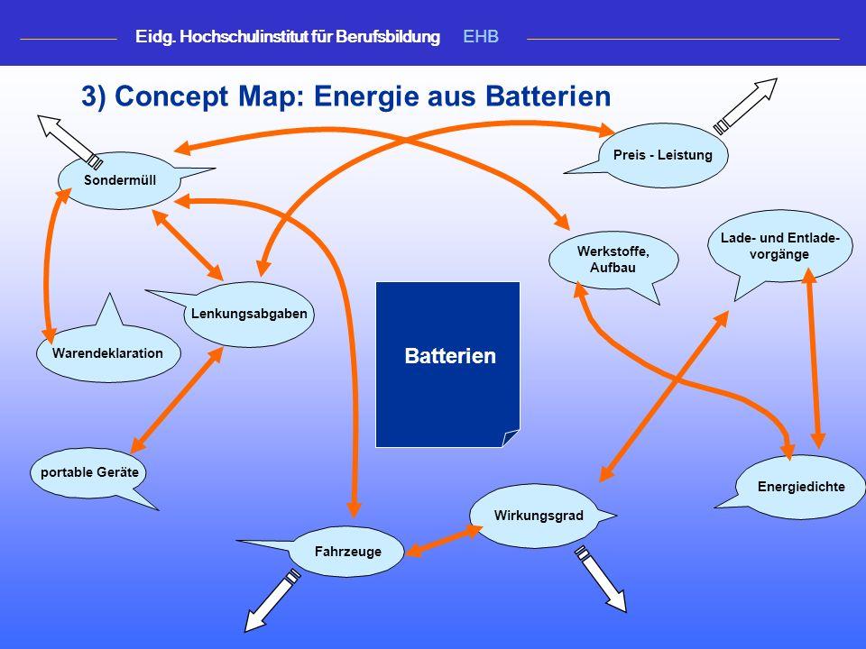 3) Concept Map: Energie aus Batterien Lade- und Entlade- vorgänge Sondermüll Preis - Leistung Energiedichte Warendeklaration Werkstoffe, Aufbau Lenkungsabgaben Batterien portable Geräte Fahrzeuge Wirkungsgrad Eidg.
