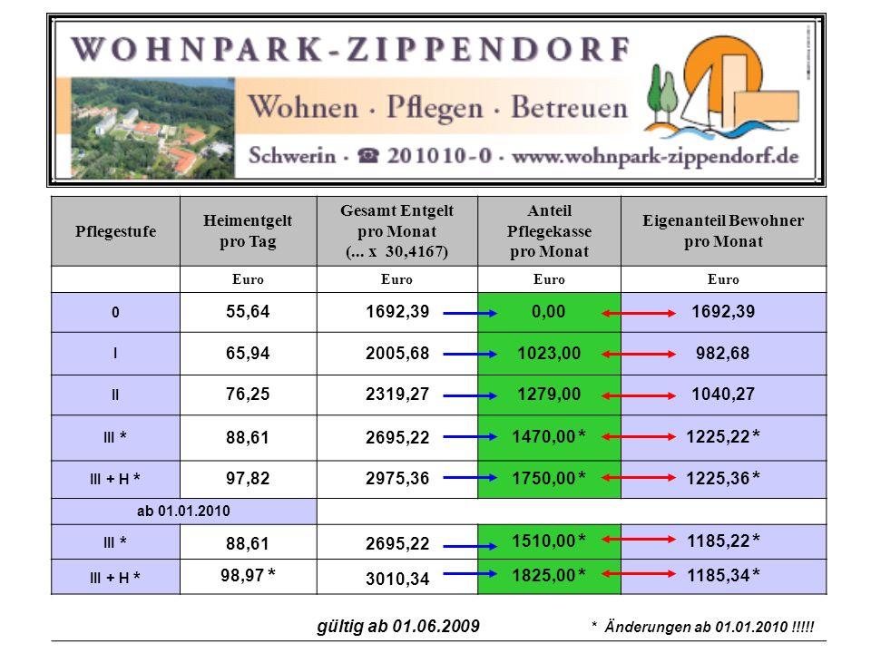 Pflegestufe Heimentgelt pro Tag Gesamt Entgelt pro Monat (... x 30,4167) Anteil Pflegekasse pro Monat Eigenanteil Bewohner pro Monat Euro 0 55,641692,