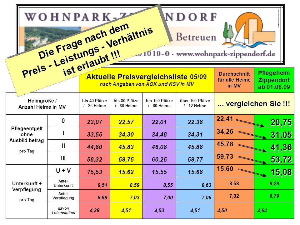 Aktuelle Preisvergleichsliste 05/09 nach Angaben von AOK und KSV in MV Durchschnitt für alle Heime in MV Pflegeheim Zippendorf ab 01.06.09 Heimgröße /