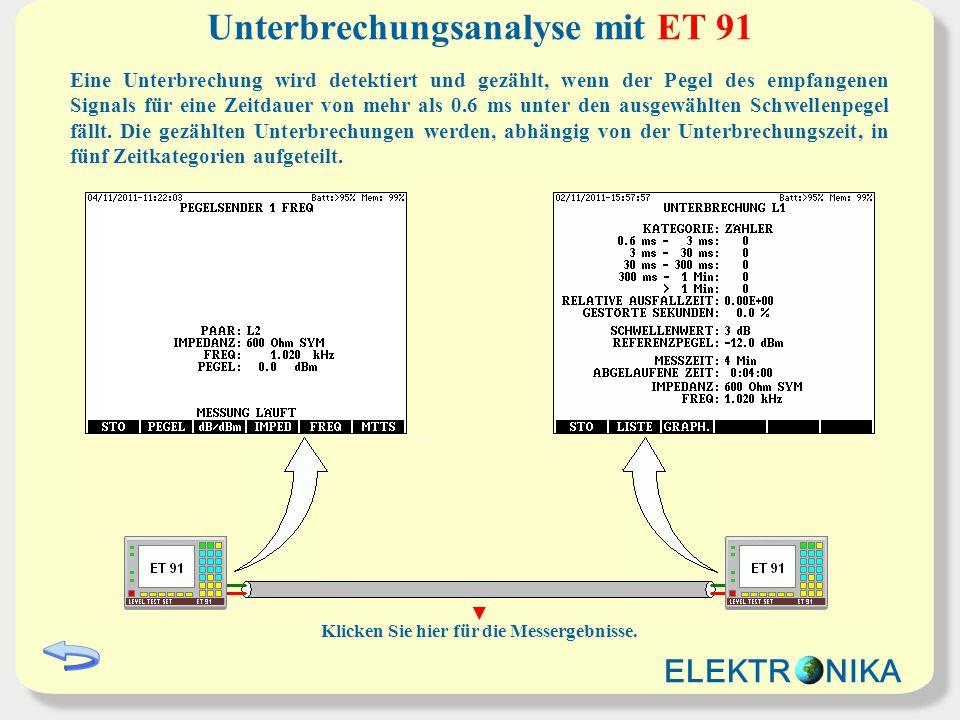 Unterbrechungsanalyse mit ET 91 Eine Unterbrechung wird detektiert und gezählt, wenn der Pegel des empfangenen Signals für eine Zeitdauer von mehr als