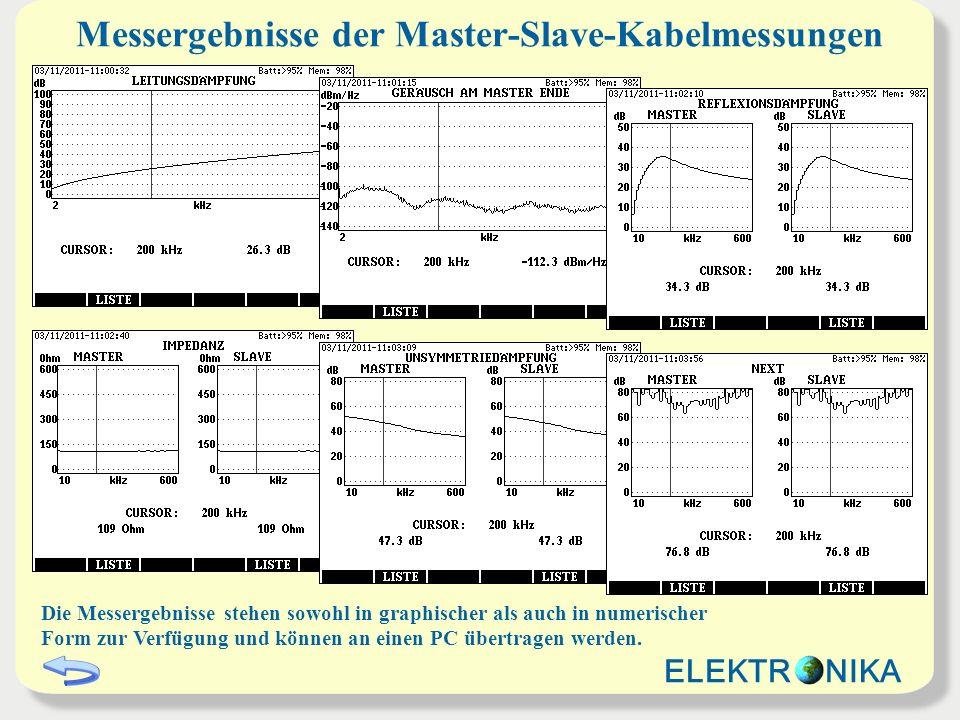 Messergebnisse der Master-Slave-Kabelmessungen Die Messergebnisse stehen sowohl in graphischer als auch in numerischer Form zur Verfügung und können a