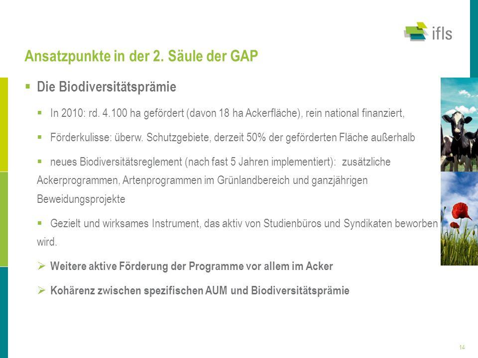 14 Ansatzpunkte in der 2. Säule der GAP Die Biodiversitätsprämie In 2010: rd. 4.100 ha gefördert (davon 18 ha Ackerfläche), rein national finanziert,
