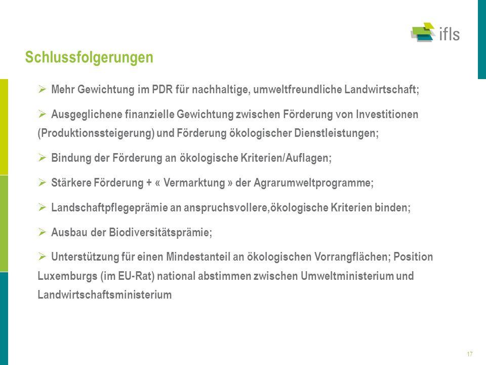 17 Schlussfolgerungen Mehr Gewichtung im PDR für nachhaltige, umweltfreundliche Landwirtschaft; Ausgeglichene finanzielle Gewichtung zwischen Förderun
