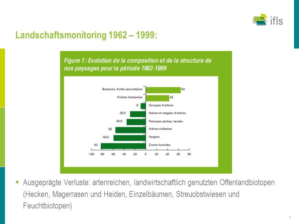 4 Landschaftsmonitoring 1962 – 1999: Ausgeprägte Verluste: artenreichen, landwirtschaftlich genutzten Offenlandbiotopen (Hecken, Magerrasen und Heiden