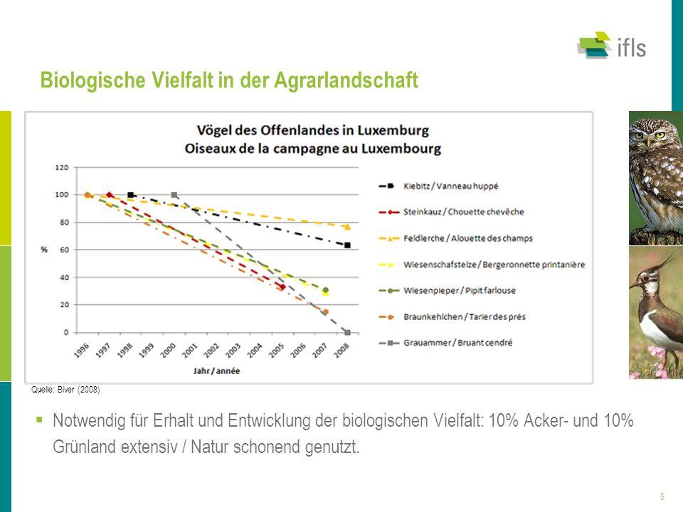 5 Biologische Vielfalt in der Agrarlandschaft Platz für Grafik Notwendig für Erhalt und Entwicklung der biologischen Vielfalt: 10% Acker- und 10% Grün