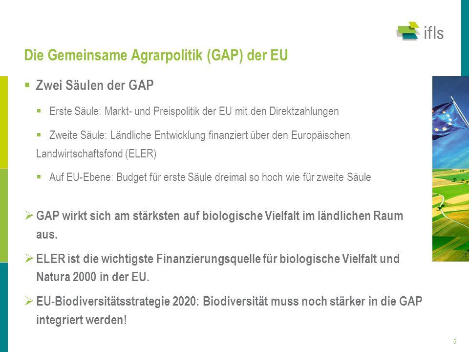 6 Die Gemeinsame Agrarpolitik (GAP) der EU Zwei Säulen der GAP Erste Säule: Markt- und Preispolitik der EU mit den Direktzahlungen Zweite Säule: Ländl