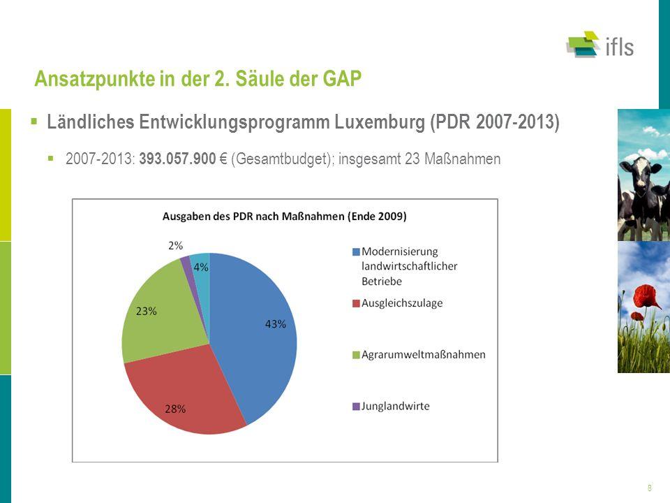 8 Ansatzpunkte in der 2. Säule der GAP Ländliches Entwicklungsprogramm Luxemburg (PDR 2007-2013) 2007-2013: 393.057.900 (Gesamtbudget); insgesamt 23 M