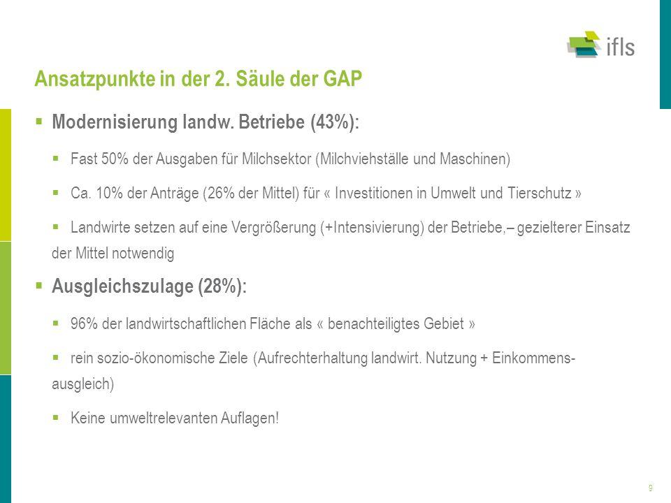 9 Ansatzpunkte in der 2. Säule der GAP Modernisierung landw. Betriebe (43%): Fast 50% der Ausgaben für Milchsektor (Milchviehställe und Maschinen) Ca.