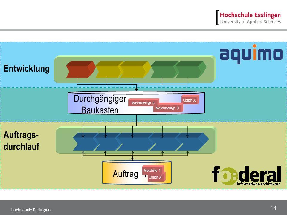 14 Hochschule Esslingen Auftrags- durchlauf Option X Maschine 1 Auftrag Durchgängiger Baukasten Entwicklung Option X Maschinentyp B Maschinentyp A